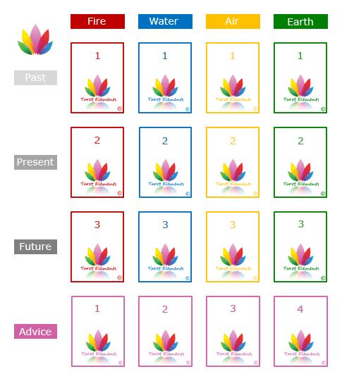 tarot elements past, present, future tarot spread
