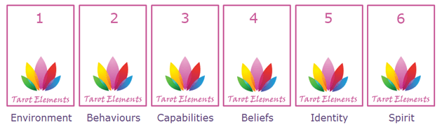 logical levels tarot spread header image