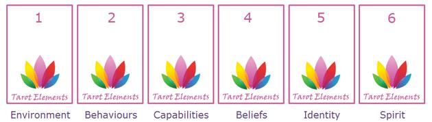 logical levels tarot spread header image