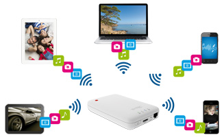 Hauwei B683 3G WiFi Router With Sim-card Slot
