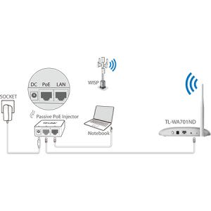 TL-WA701ND 150Mbps Wireless Access Point Tp-Link | Treline Digital
