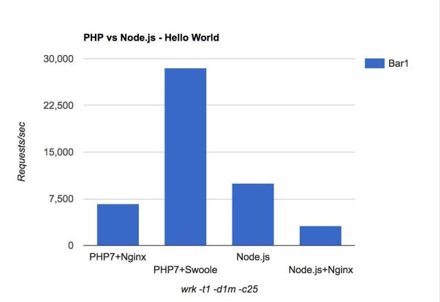 InstallSwoole PHP on your Cloud Server