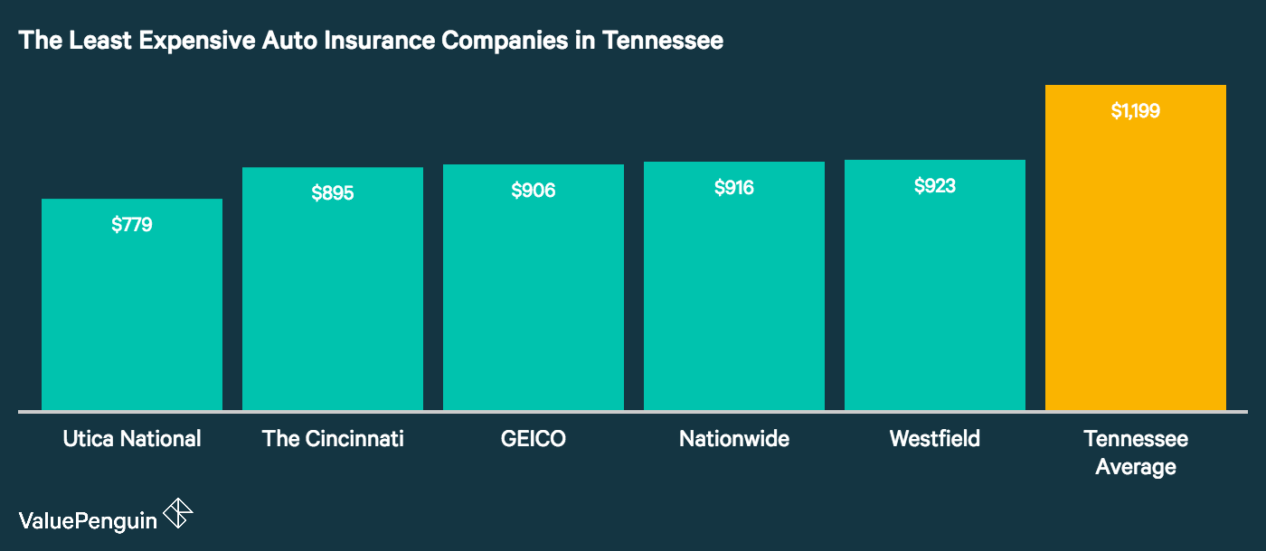 This graph shows the top five cheap auto insurance companies in the state of Tennessee, and compares their rates to the state average.
