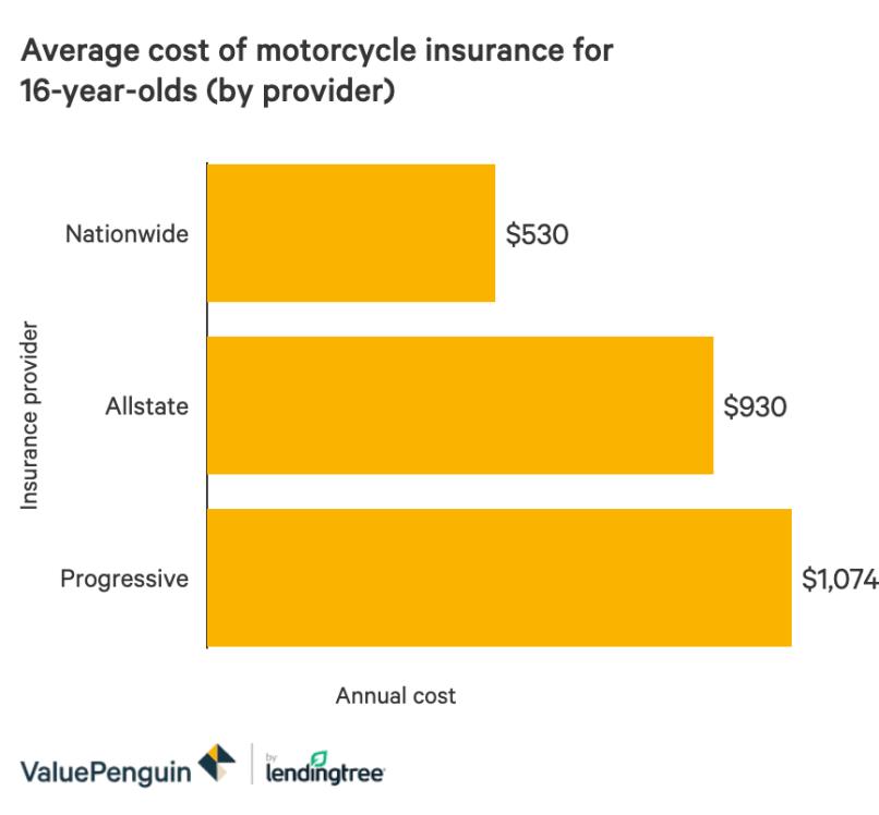 Average Motorcycle Insurance