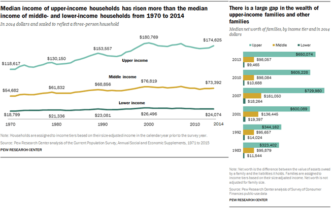 Pew Research Median income Has Not grown