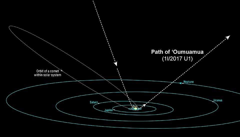 Oumuamua asteroidi: uzaqlardan gələn ilk ziyarətçi