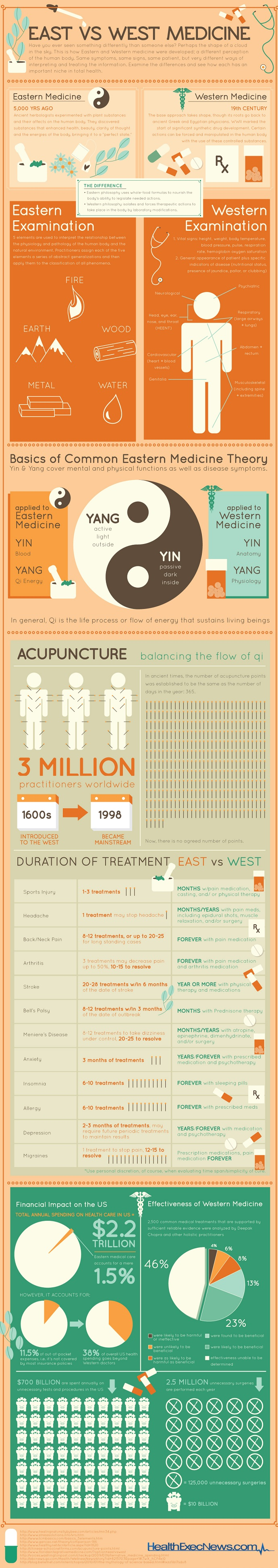 Acupuncture vs Western Though