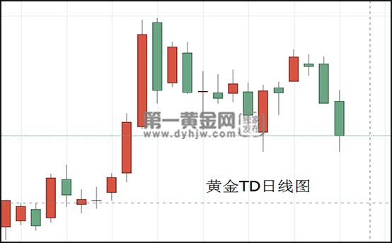 黃金TD日線圖.jpg