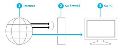 Ilustración donde se muestra la barrera creada por un firewall entre Internet y el equipo