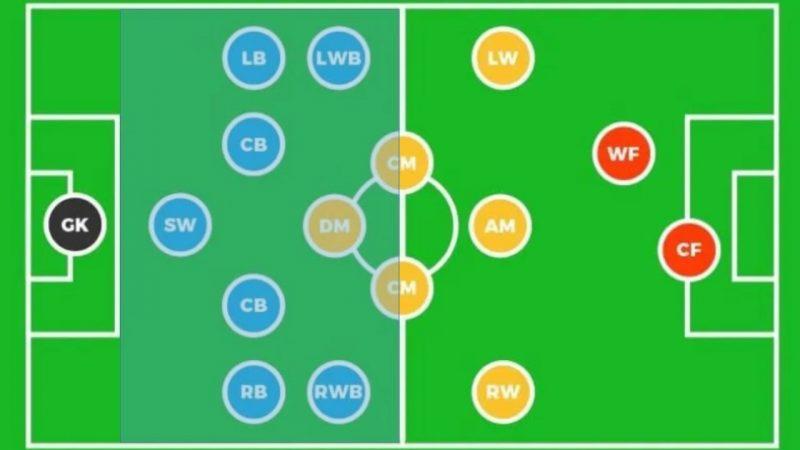 4 Naman Nama Posisi Pemain Sepak Bola Dan Tugasnya Resaja Com