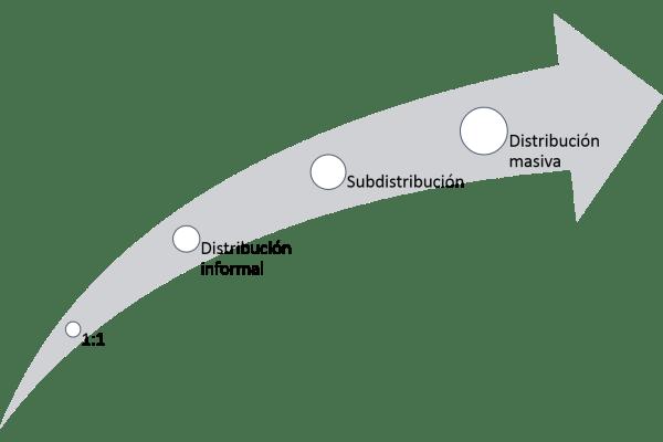 4 fases distribucion resbla
