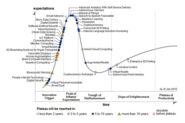 emerging-tech-hc 2015
