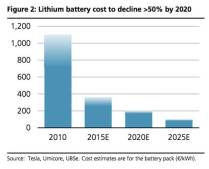 lithium-battery-cost1