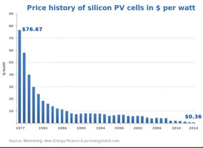 price-history-silicon1
