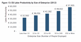 productividad EU