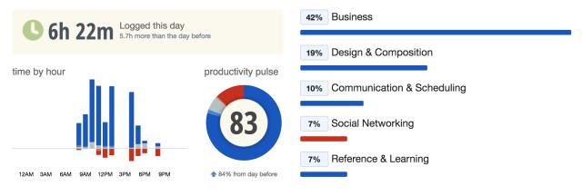 Productivity Pulse