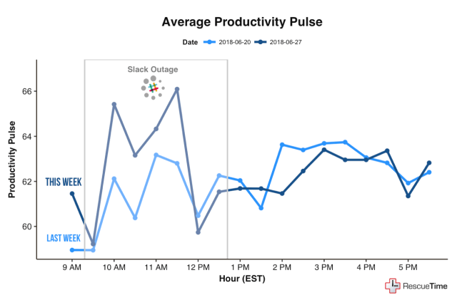 Slack outage productivity