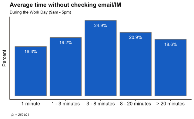 time between checking email buckets