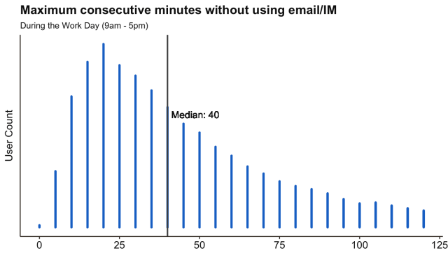 email overload: max consecutive time