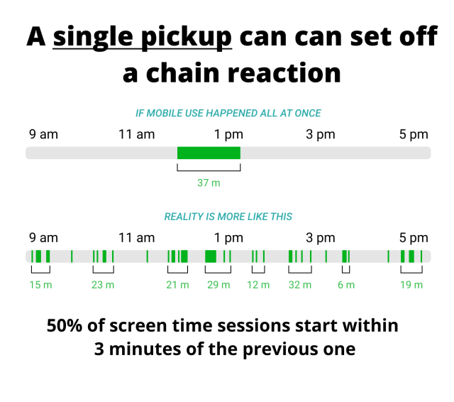 screen time stats - timeline of pickups