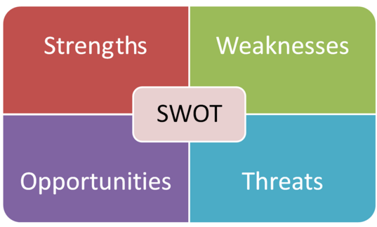 Image result for SWOT analysis