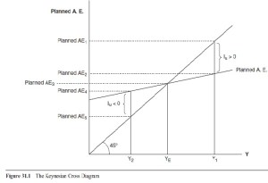 Aggregate Expenditures Model And Equilibrium Output
