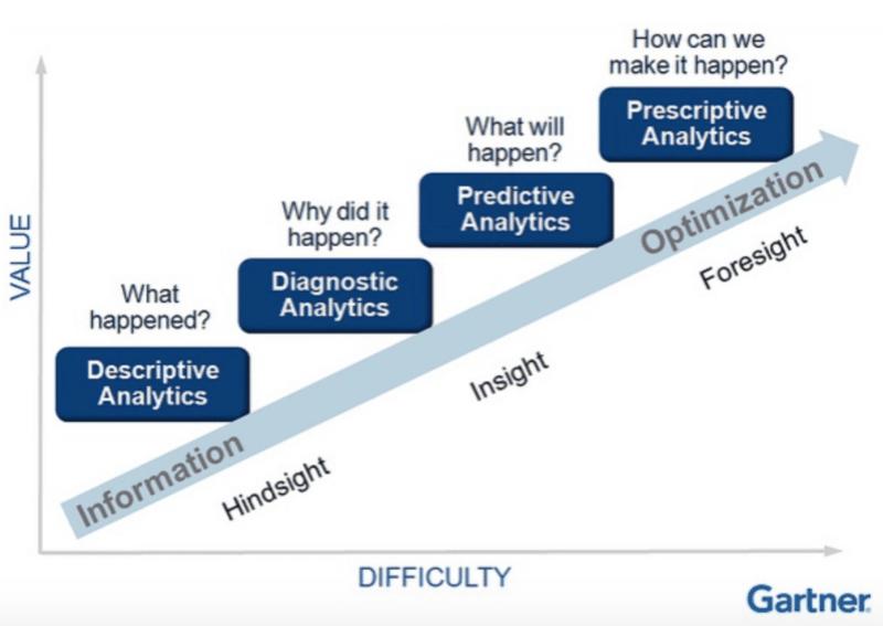 An illustration of analytics' evolution