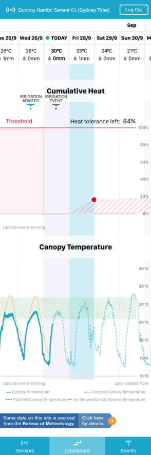 Waterwise planner screenshot showing cimmulative heat and canopy temperature data