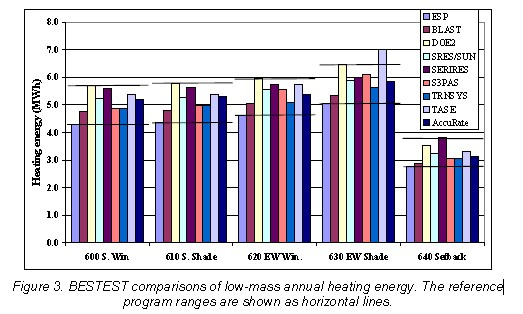 BESTEST comparisons of low-mass annual heating energy
