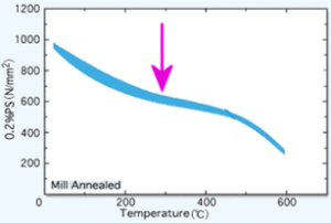 Graph indicating Temperature on X axis and S(N/mm squared) on Y axis. Graph indicated a strong downward trend