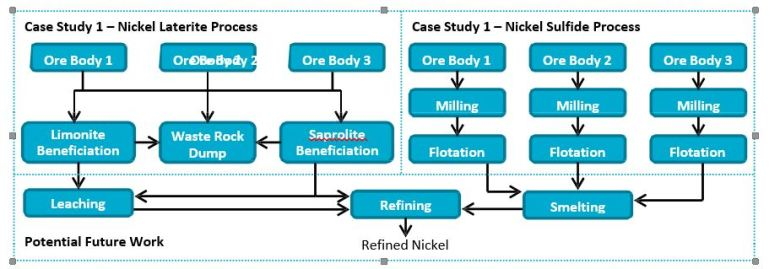Figure 2: Process flow sheets for the two nickel case studies. Future work may extend these to include the full value chain.