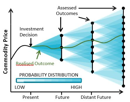 Figure 1: Real options analysis enables the systematic evaluation of operating and investment decisions