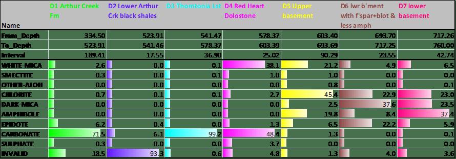 Colourful bar graphs