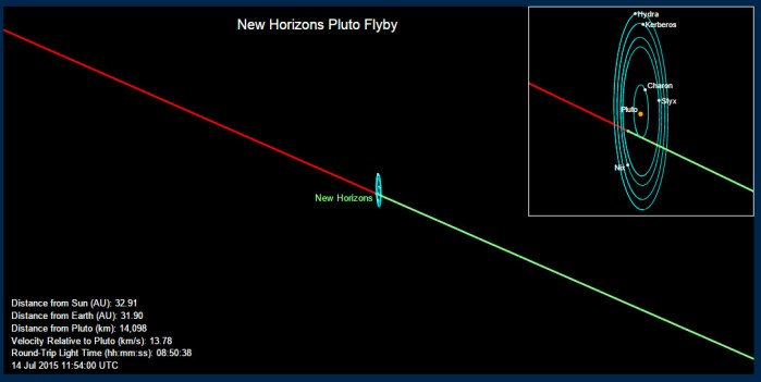 New Horizon at Closest Approach