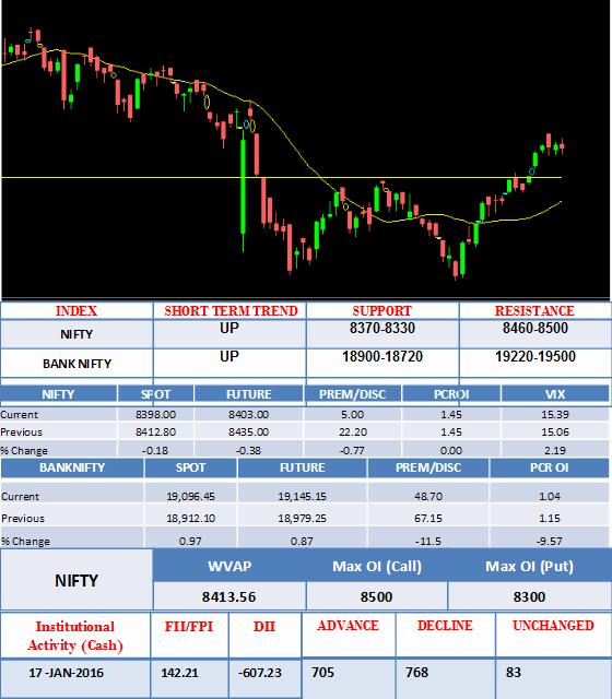 Share market view 17 jan 2017