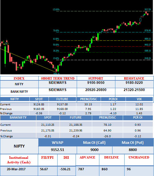 daily stock market analysis