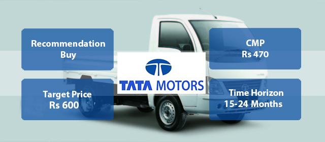 Tata Motors Fundamental Stock Picks – March 2017