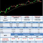 High Drama In Intra-Day Nifty Movements; Index Fails To Support Higher Levels