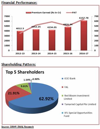 ICICI Lombard Ltd IPO