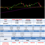 Nifty had a choppy day today after a confident start. made an intraday high at 9855