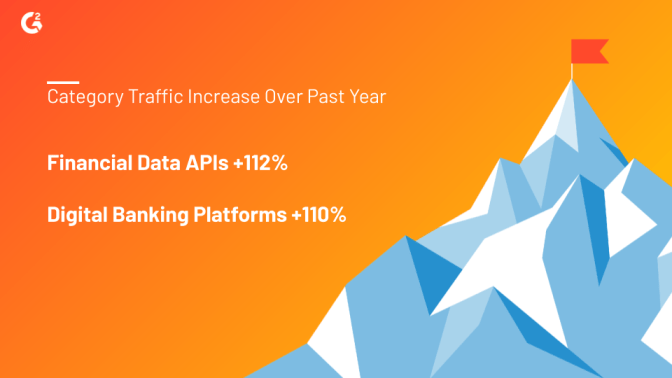 The Financial Data APIs category on G2 has seen a 112% increase in traffic over the year, while the Digital Banking Platforms category has experienced a 110% increase over the same period.