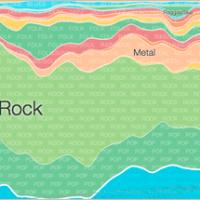 Google Tracks Music Preferences Through Google Play
