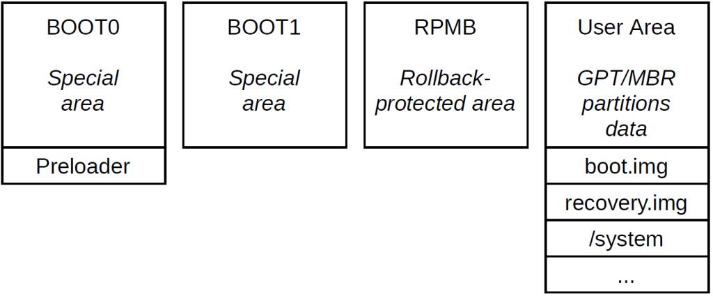 eMMC partitions