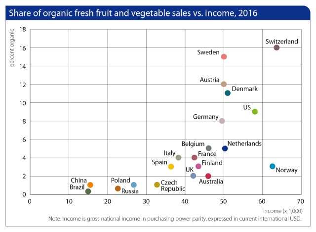 Share of organic fresh fruit and veg