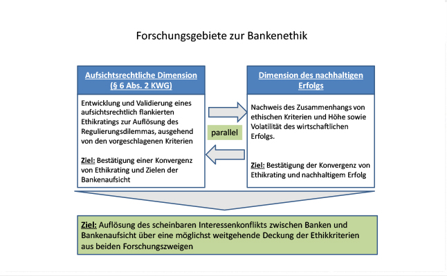 forschung-bankenethik
