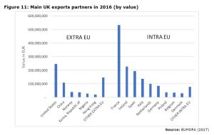 Figure 11: Main UK exports partners in 2016 (by value)