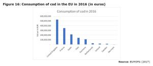 Figure 16: Consumption of cod in the EU in 2016 (in euros)