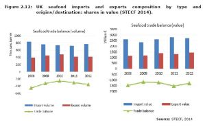 Figure 2.12: UK seafood imports and exports composition by type and origins/destination: shares in value (STECF 2014).