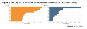 Figure 2.14: Top 10 UK seafood trade partner countries, 2012 (STECF 2014).