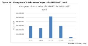 Figure 24: Histogram of total value of exports by MFN tariff band